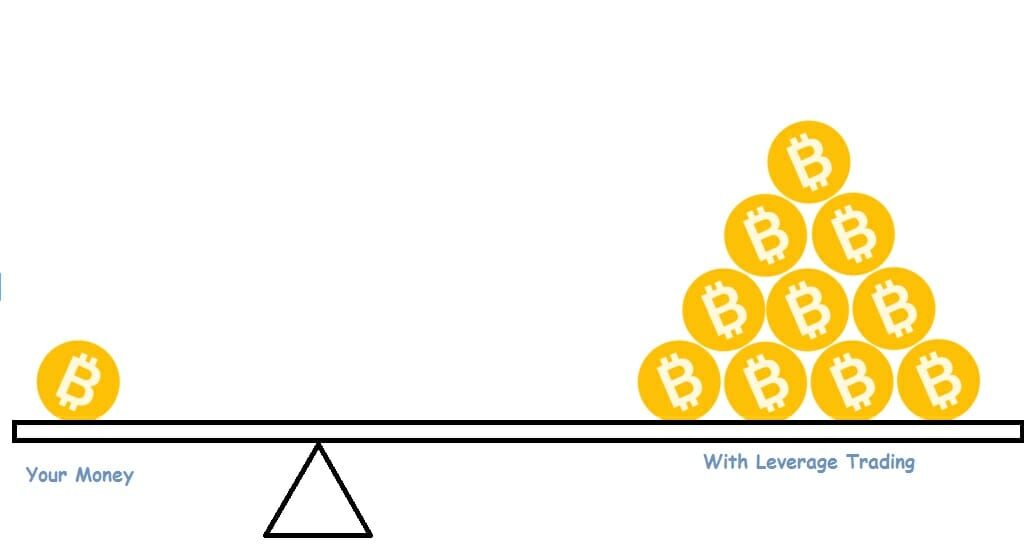 100x leverage bitcoin trading tron crypto investment
